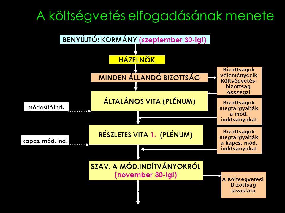 A költségvetés elfogadásának menete BENYÚJTÓ: KORMÁNY (szeptember 30-ig!) HÁZELNÖK MINDEN ÁLLANDÓ BIZOTTSÁG ÁLTALÁNOS VITA (PLÉNUM) RÉSZLETES VITA 1.