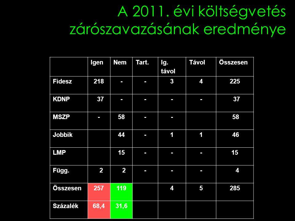 A 2011. évi költségvetés zárószavazásának eredménye IgenNemTart.Ig.