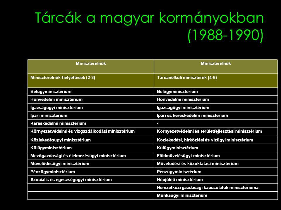 Tárcák a magyar kormányokban (1988-1990) Németh-kormány 1988-1990 Antall/Boross-kormány 1990-1994 Miniszterelnök Miniszterelnök-helyettesek (2-3)Tárca