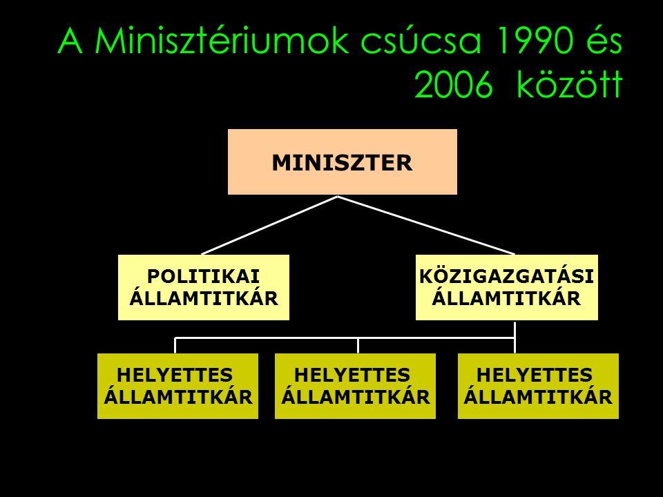 A Minisztériumok csúcsa 1990 és 2006 között MINISZTER KÖZIGAZGATÁSI ÁLLAMTITKÁR POLITIKAI ÁLLAMTITKÁR HELYETTES ÁLLAMTITKÁR HELYETTES ÁLLAMTITKÁR HELY