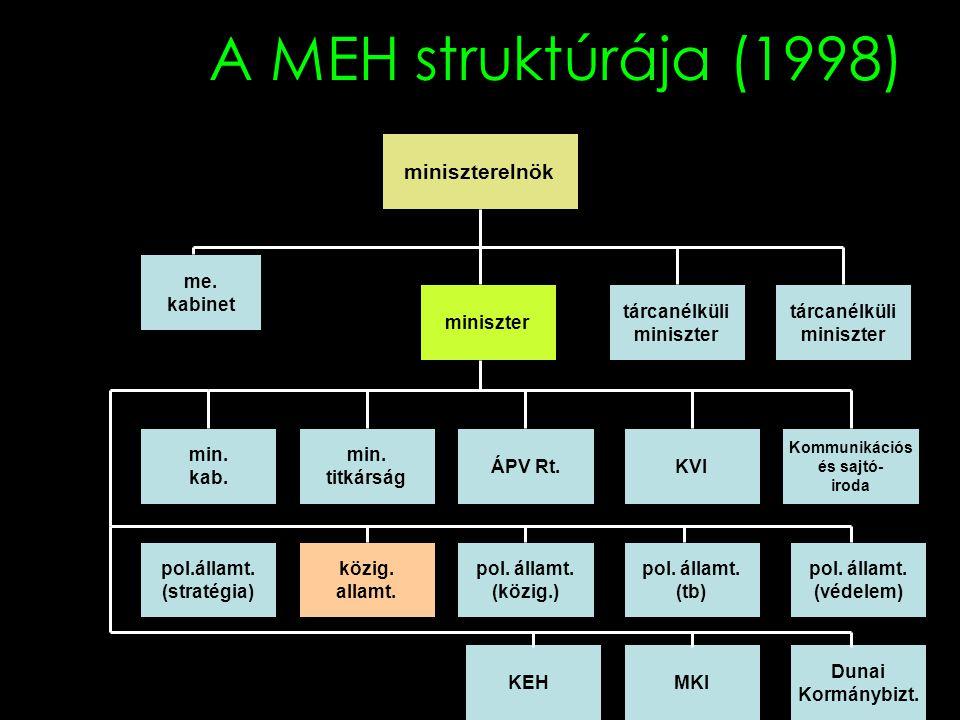 A MEH struktúrája (1998) miniszterelnök me. kabinet miniszter tárcanélküli miniszter tárcanélküli miniszter min. titkárság min. kab. ÁPV Rt.KVI Kommun