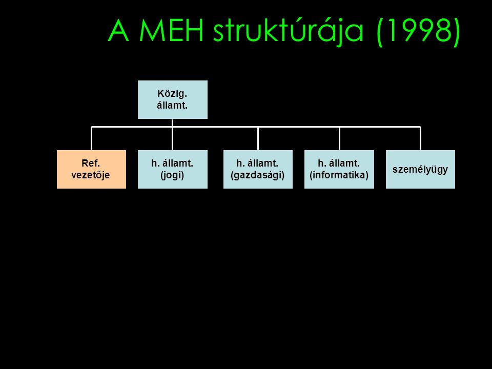 A MEH struktúrája (1998) h. államt. (jogi) Ref. vezetője h. államt. (gazdasági) h. államt. (informatika) személyügy Közig. államt.