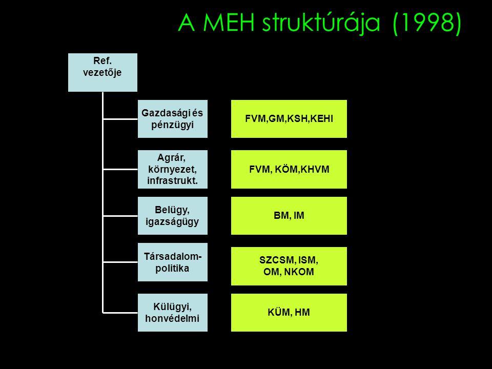 A MEH struktúrája (1998) Gazdasági és pénzügyi Agrár, környezet, infrastrukt. Társadalom- politika FVM, KÖM,KHVM Ref. vezetője Belügy, igazságügy Külü