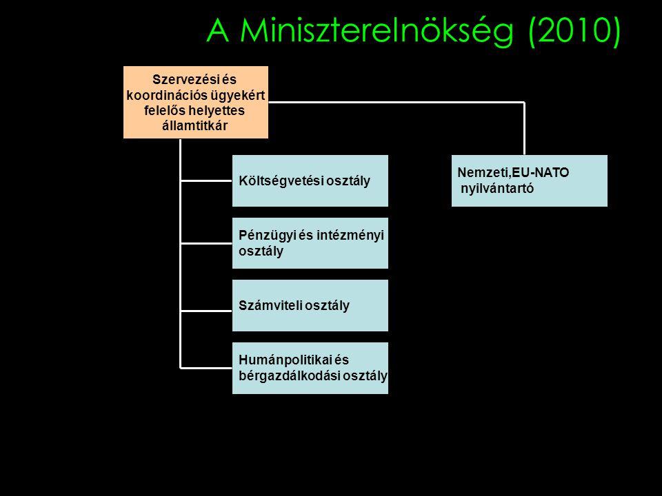 A Miniszterelnökség (2010) Pénzügyi és intézményi osztály Szervezési és koordinációs ügyekért felelős helyettes államtitkár Költségvetési osztály Szám