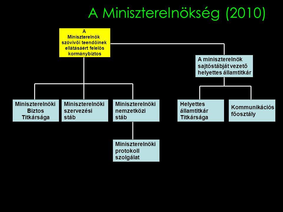 A Miniszterelnökség (2010) Miniszterelnöki Biztos Titkársága A Miniszterelnök szóvivői teendőinek ellátásáért felelős kormánybiztos Miniszterelnöki sz