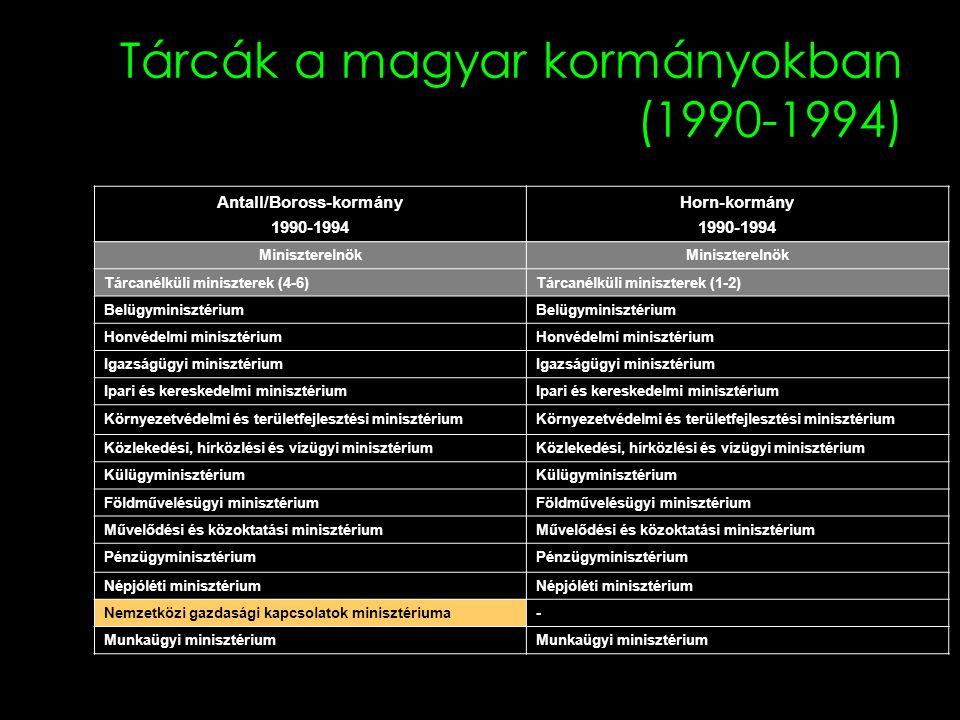 Tárcák a magyar kormányokban (1990-1994) Antall/Boross-kormány 1990-1994 Horn-kormány 1990-1994 Miniszterelnök Tárcanélküli miniszterek (4-6)Tárcanélk
