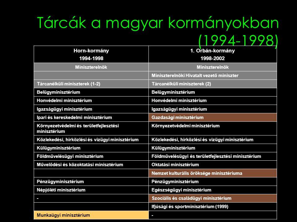Tárcák a magyar kormányokban (1994-1998) Horn-kormány 1994-1998 1. Orbán-kormány 1998-2002 Miniszterelnök Miniszterelnöki Hivatalt vezető miniszter Tá