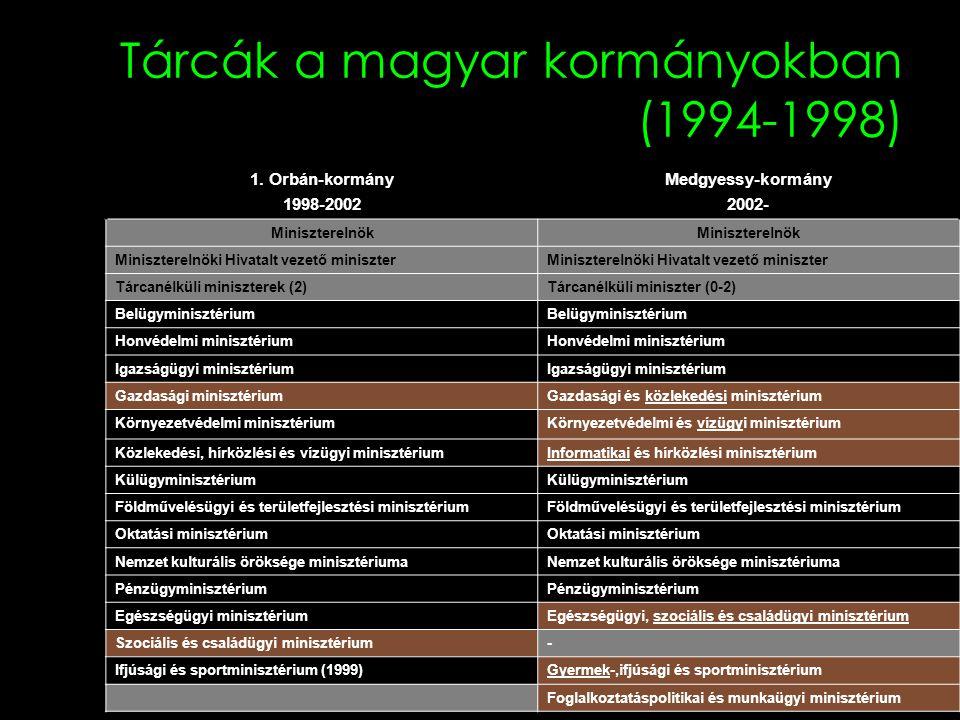 Tárcák a magyar kormányokban (1994-1998) 1. Orbán-kormány 1998-2002 Medgyessy-kormány 2002- Miniszterelnök Miniszterelnöki Hivatalt vezető miniszter T