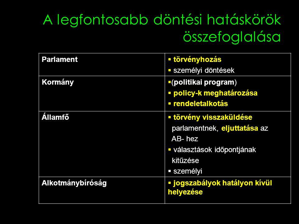 A legfontosabb döntési hatáskörök összefoglalása Parlament  törvényhozás  személyi döntések Kormány  (politikai program)  policy-k meghatározása 