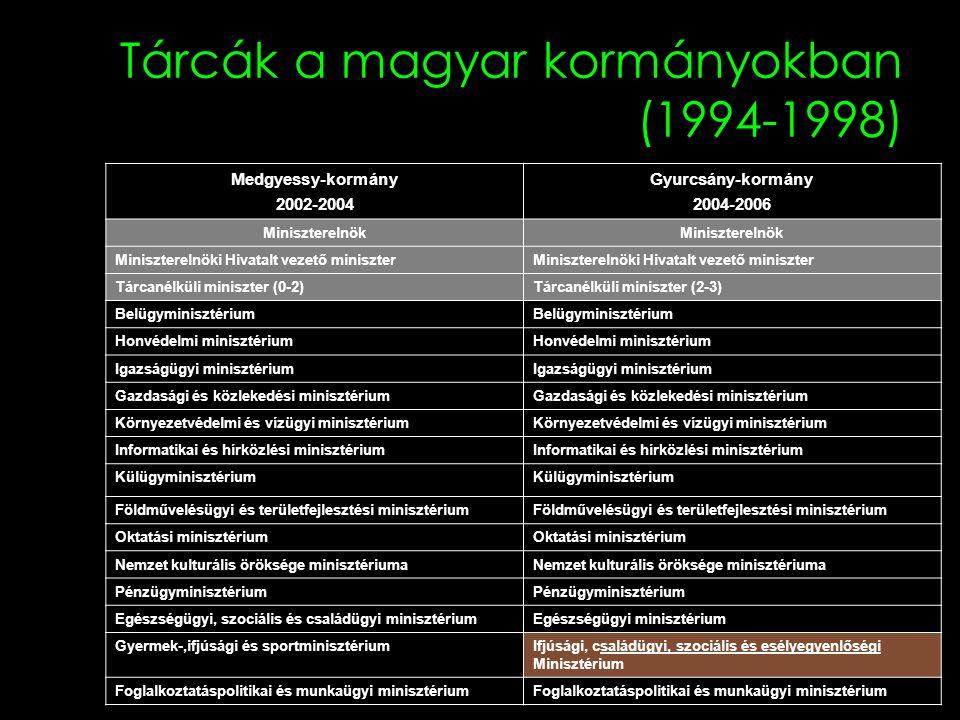 Tárcák a magyar kormányokban (1994-1998) Medgyessy-kormány 2002-2004 Gyurcsány-kormány 2004-2006 Miniszterelnök Miniszterelnöki Hivatalt vezető minisz