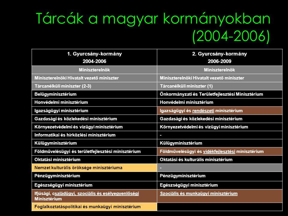 Tárcák a magyar kormányokban (2004-2006) 1. Gyurcsány-kormány 2004-2006 2. Gyurcsány-kormány 2006-2009 Miniszterelnök Miniszterelnöki Hivatalt vezető