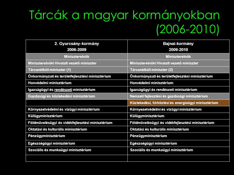 Tárcák a magyar kormányokban (2006-2010) 2. Gyurcsány-kormány 2006-2009 Bajnai-kormány 2009-2010 Miniszterelnök Miniszterelnöki Hivatalt vezető minisz