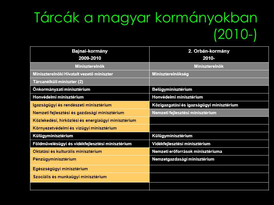 Tárcák a magyar kormányokban (2010-) Bajnai-kormány 2009-2010 2. Orbán-kormány 2010- Miniszterelnök Miniszterelnöki Hivatalt vezető miniszterMiniszter