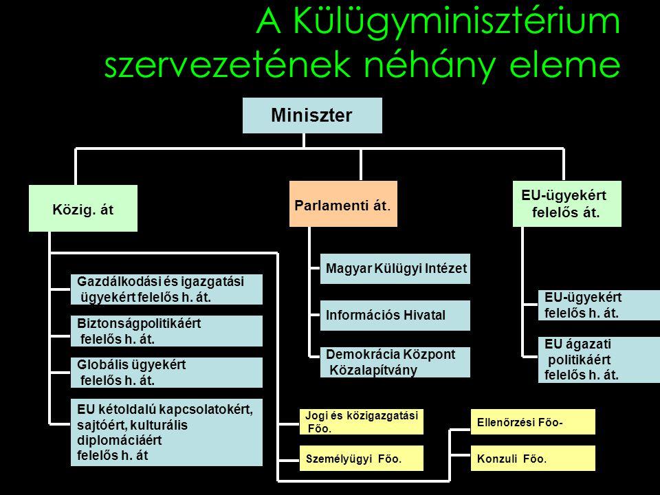 A Külügyminisztérium szervezetének néhány eleme Miniszter Közig. át Parlamenti át. EU-ügyekért felelős át. Gazdálkodási és igazgatási ügyekért felelős