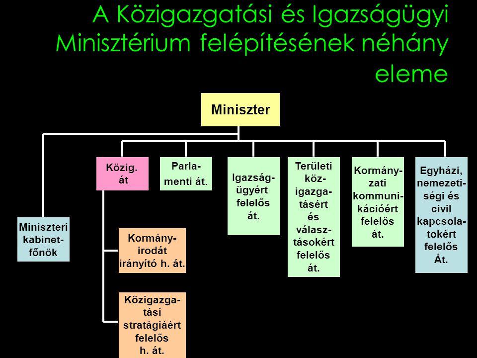 A Közigazgatási és Igazságügyi Minisztérium felépítésének néhány eleme Miniszter Miniszteri kabinet- főnök Igazság- ügyért felelős át. Közig. át Terül