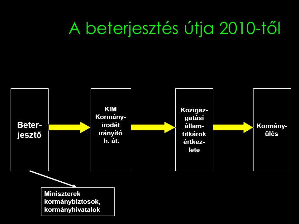 A beterjesztés útja 2010-től Beter- jesztő KIM Kormány- irodát irányító h. át. Közigaz- gatási állam- titkárok értkez- lete Kormány- ülés Miniszterek
