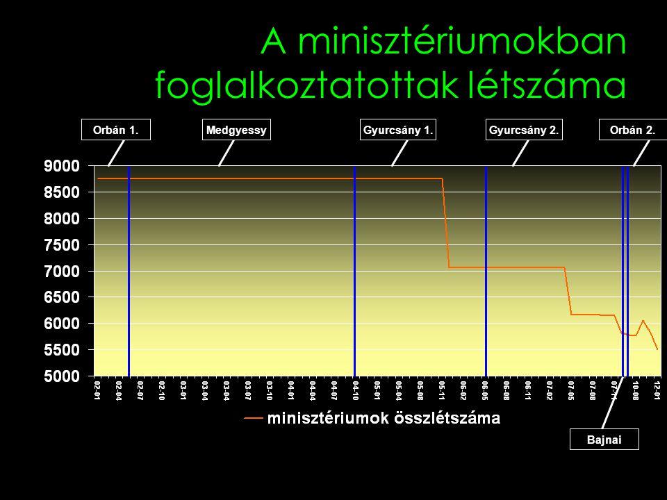 A minisztériumokban foglalkoztatottak létszáma Orbán 1.Orbán 2.MedgyessyGyurcsány 1.Gyurcsány 2. Bajnai