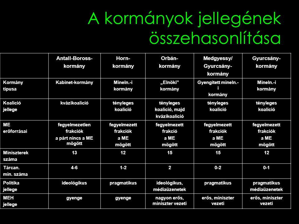 A kormányok jellegének összehasonlítása Antall-Boross- kormány Horn- kormány Orbán- kormány Medgyessy/ Gyurcsány- kormány Gyurcsány- kormány Kormány t