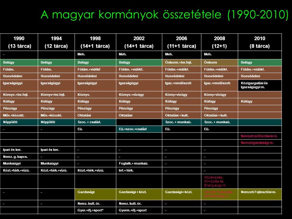 A magyar kormányok összetétele (1990-2010) 1990 (13 tárca) 1994 (12 tárca) 1998 (14+1 tárca) 2002 (14+1 tárca) 2006 (11+1 tárca) 2008 (12+1) 2010 (8 t
