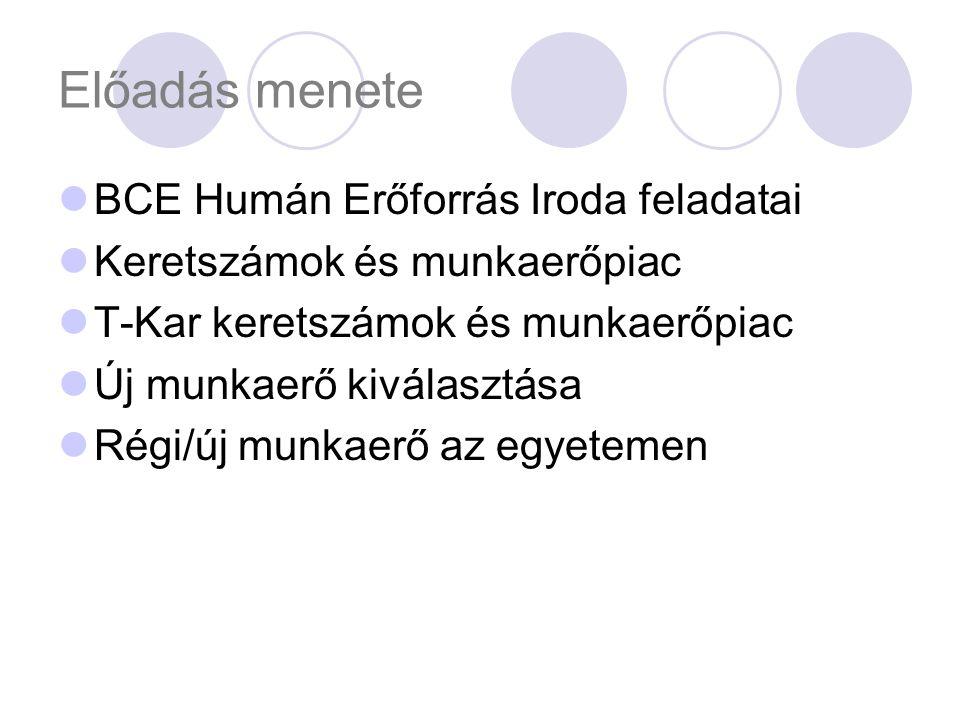 BCE Humán Erőforrás Iroda Feladatai:Egyetem humánerőforrásaival kapcsolatos gazdálkodás tervezése, szervezése, ellenőrzése, beszámolók készítése és információk szolgáltatása.