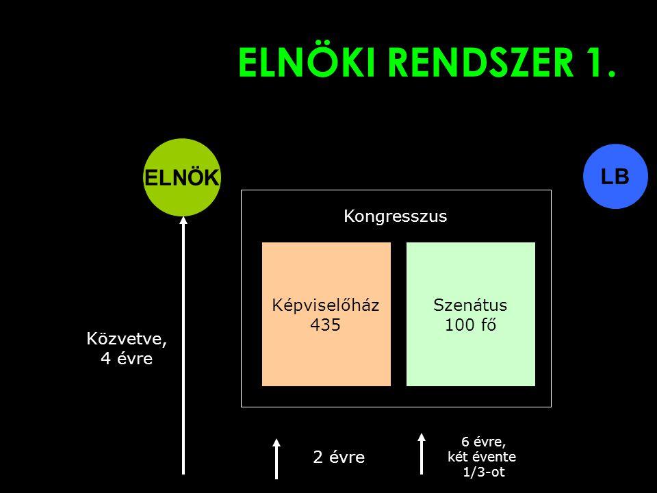 ELNÖKI RENDSZER 1.