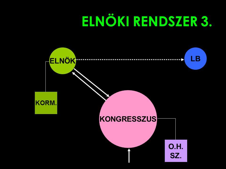 ELNÖKI RENDSZER 3. ELNÖK LB KONGRESSZUS O.H. SZ. KORM.