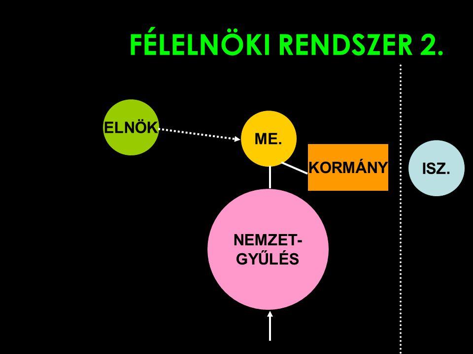 FÉLELNÖKI RENDSZER 2. ELNÖK NEMZET- GYŰLÉS ME. KORMÁNY ISZ.