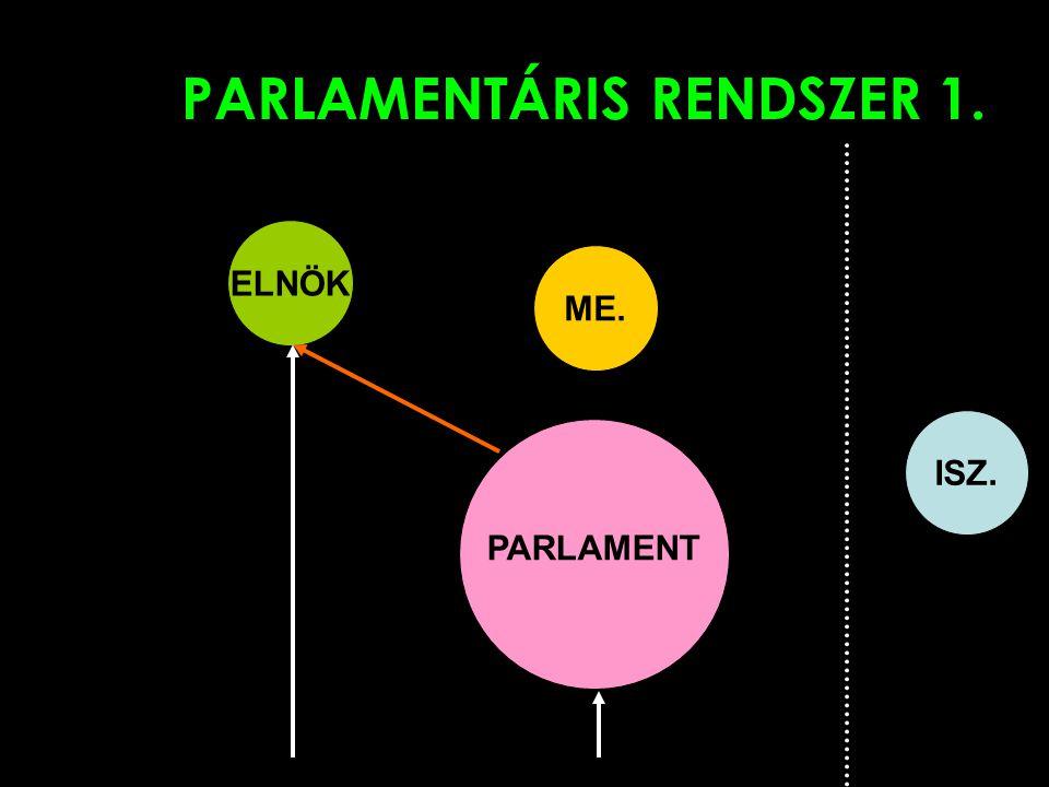 PARLAMENTÁRIS RENDSZER 1. ELNÖK PARLAMENT ME. ISZ.