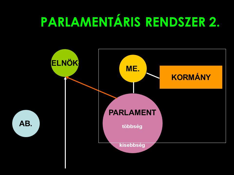 PARLAMENTÁRIS RENDSZER 2. ELNÖK PARLAMENT többség kisebbség ME. KORMÁNY AB.