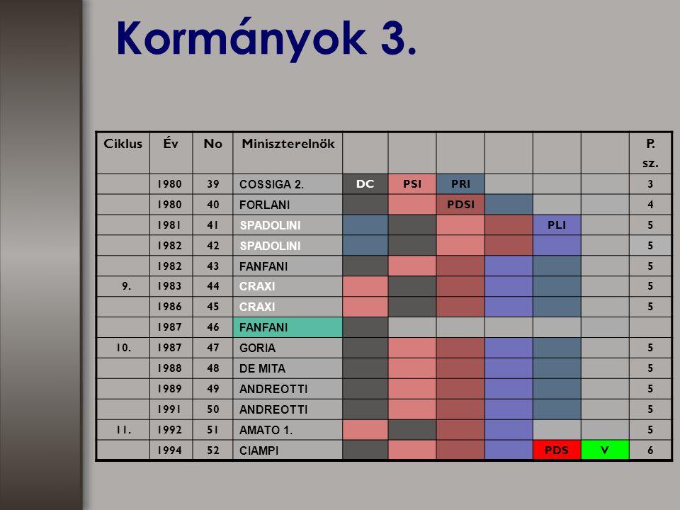 Kormányok 3. CiklusÉvNoMiniszterelnökP. sz. 198039 COSSIGA 2.