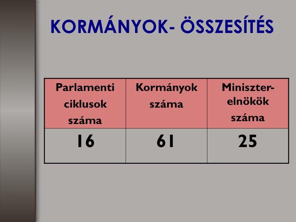 KORMÁNYOK- ÖSSZESÍTÉS Parlamenti ciklusok száma Kormányok száma Miniszter- elnökök száma 166125