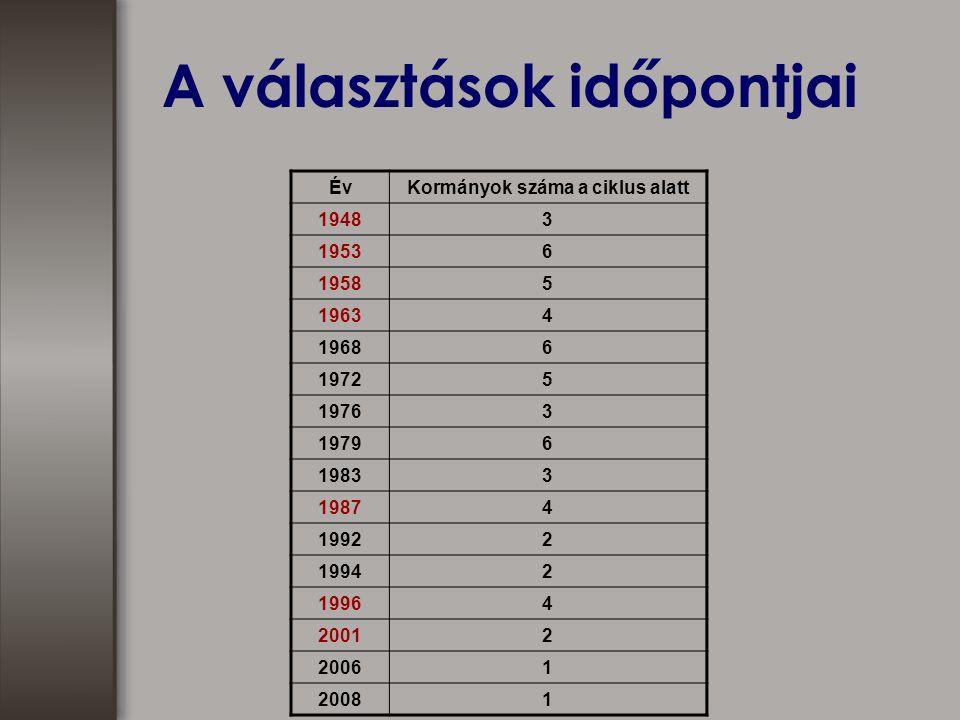 A választások időpontjai ÉvKormányok száma a ciklus alatt 19483 19536 19585 19634 19686 19725 19763 19796 19833 19874 19922 19942 19964 20012 20061 20081