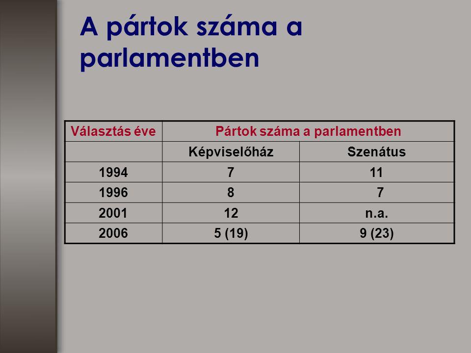 A pártok száma a parlamentben Választás évePártok száma a parlamentben KépviselőházSzenátus 1994711 19968 7 200112n.a.