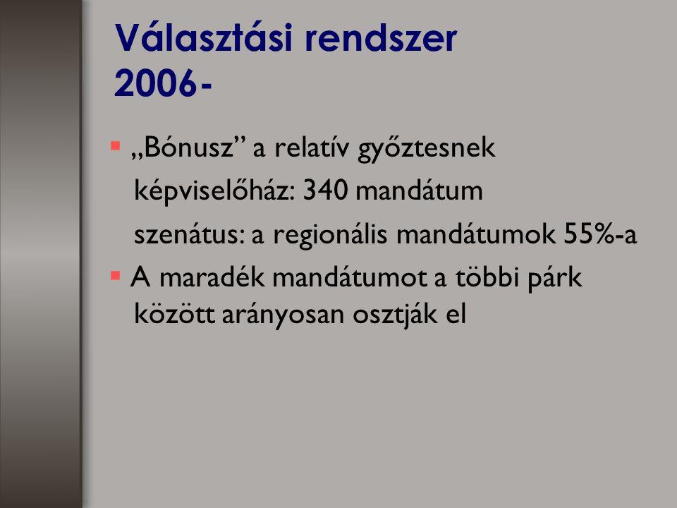 """Választási rendszer 2006-  """"Bónusz a relatív győztesnek képviselőház: 340 mandátum szenátus: a regionális mandátumok 55%-a  A maradék mandátumot a többi párk között arányosan osztják el"""