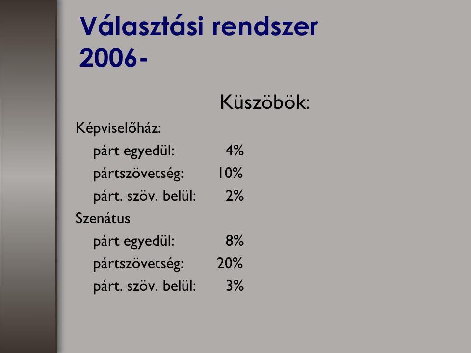 Választási rendszer 2006- Küszöbök: Képviselőház: párt egyedül: 4% pártszövetség:10% párt.