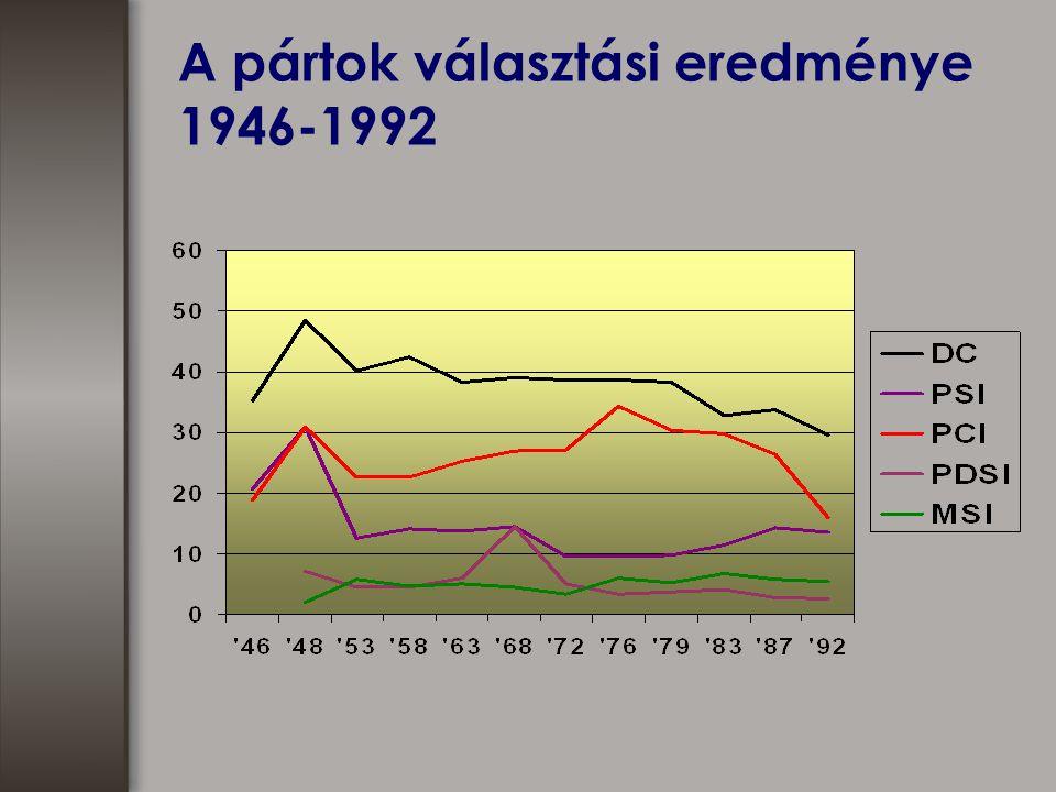 A pártok választási eredménye 1946-1992