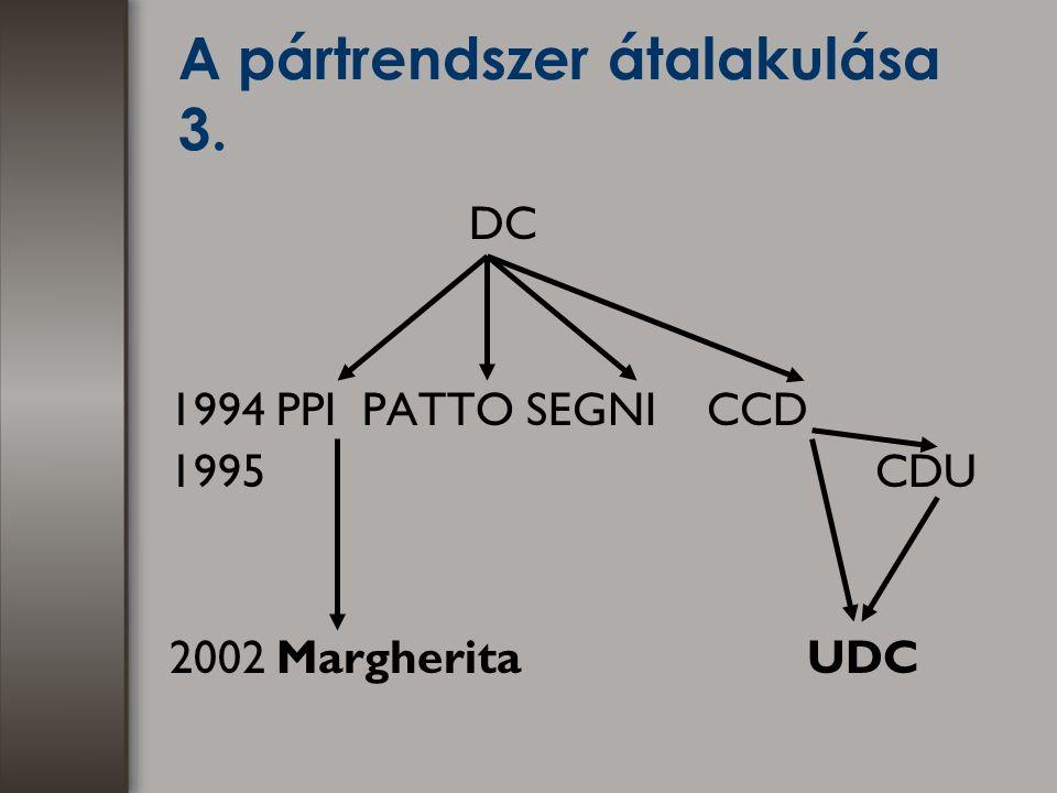 A pártrendszer átalakulása 3. DC 1994 PPI PATTO SEGNI CCD 1995 CDU 2002 Margherita UDC