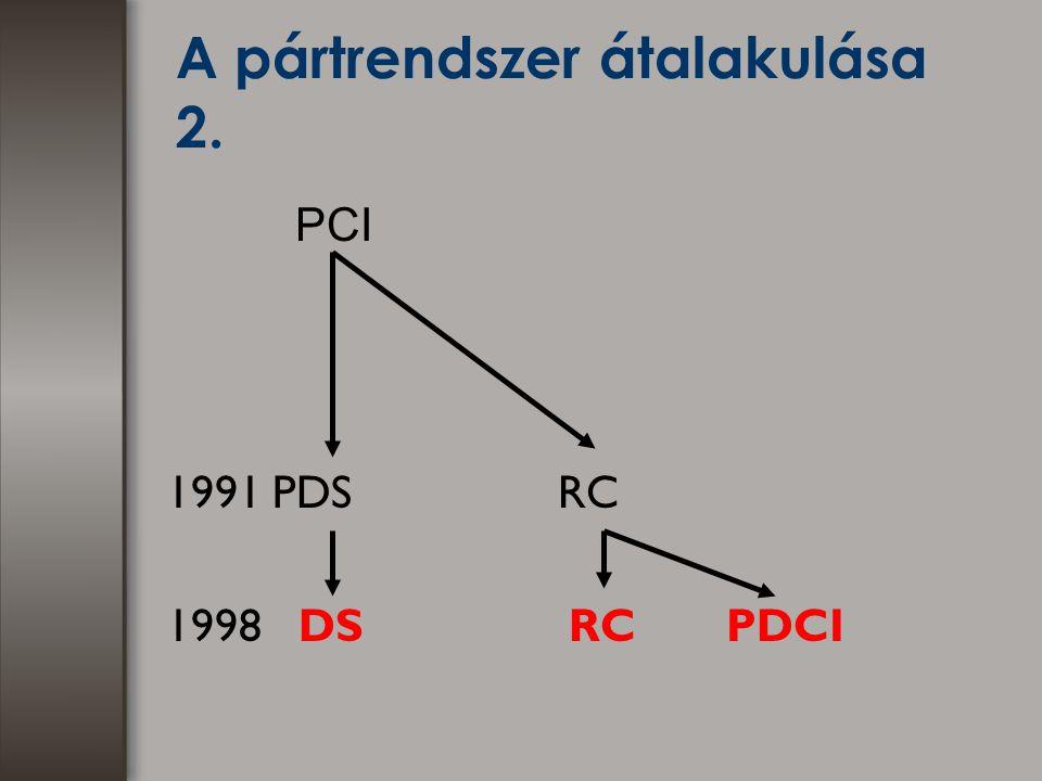 A pártrendszer átalakulása 2. PCI 1991 PDS RC 1998 DS RC PDCI