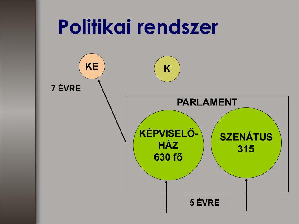 Politikai rendszer KÉPVISELŐ- HÁZ 630 fő KE K 7 ÉVRE 5 ÉVRE SZENÁTUS 315 PARLAMENT