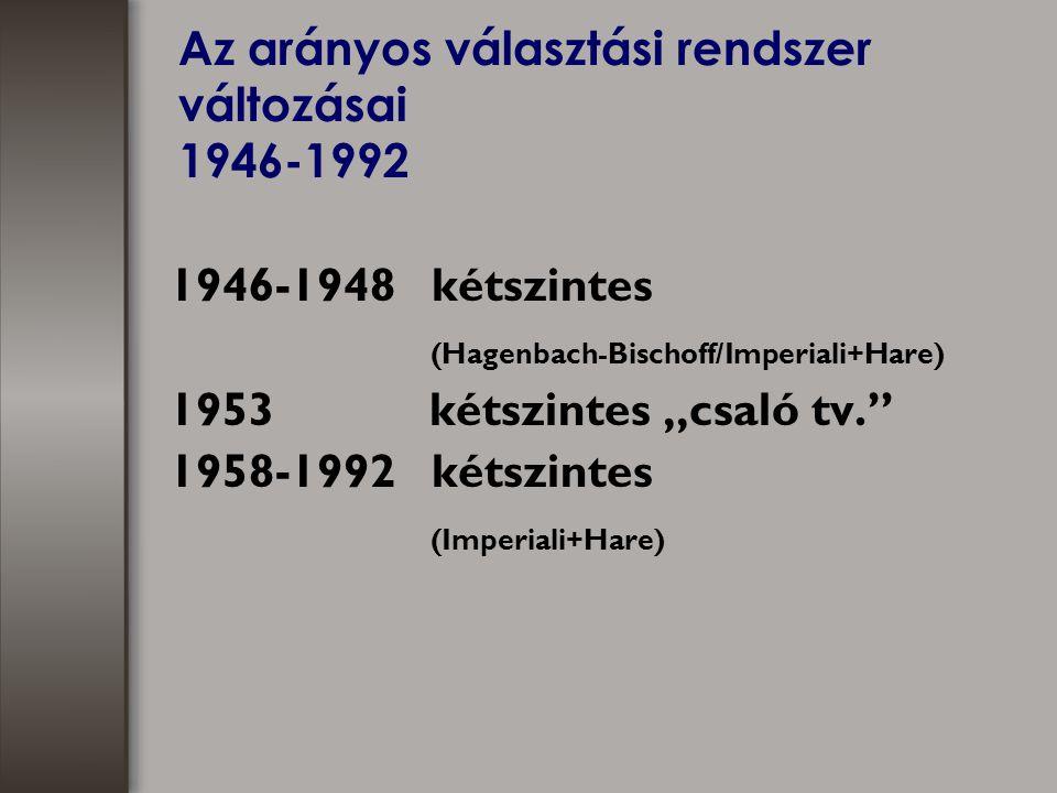"""Az arányos választási rendszer változásai 1946-1992 1946-1948 kétszintes (Hagenbach-Bischoff/Imperiali+Hare) 1953 kétszintes """"csaló tv. 1958-1992 kétszintes (Imperiali+Hare)"""