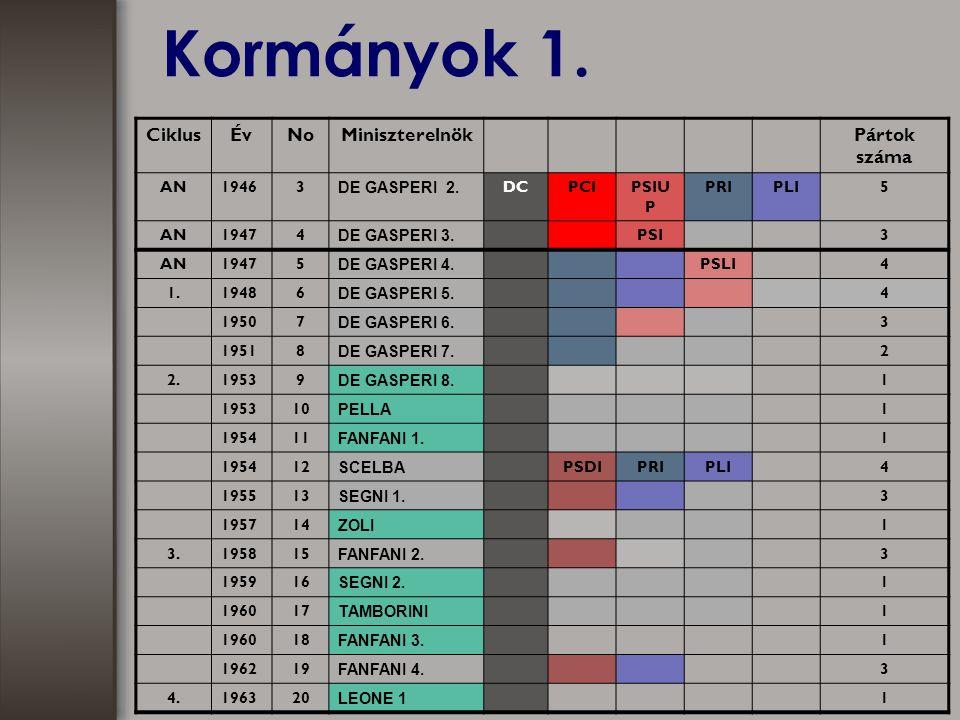 Kormányok 1. CiklusÉvNoMiniszterelnökPártok száma AN19463 DE GASPERI 2.