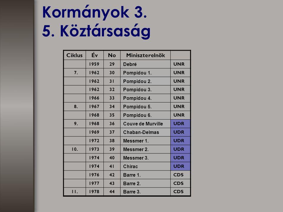 Kormányok 3. 5. Köztársaság CiklusÉvNoMiniszterelnök 195929 Debré UNR 7.196230 Pompidou 1.