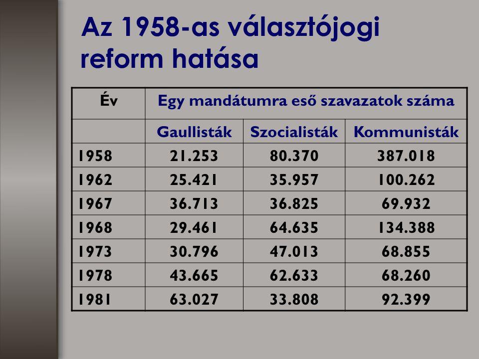 Az 1958-as választójogi reform hatása ÉvEgy mandátumra eső szavazatok száma GaullistákSzocialistákKommunisták 195821.25380.370387.018 196225.42135.957100.262 196736.71336.82569.932 196829.46164.635134.388 197330.79647.01368.855 197843.66562.63368.260 198163.02733.80892.399