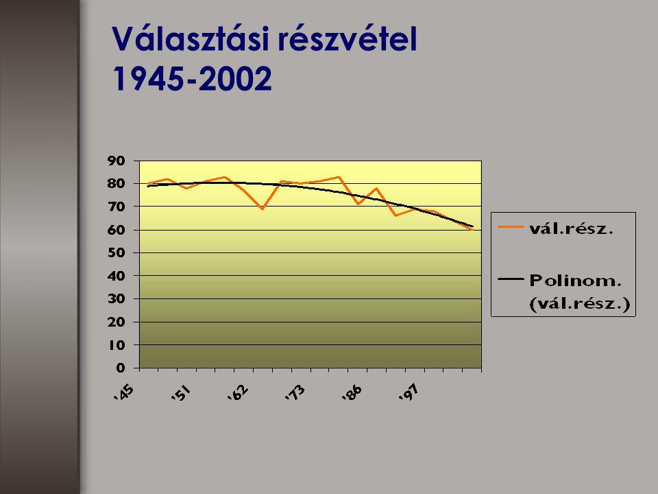 Választási részvétel 1945-2002