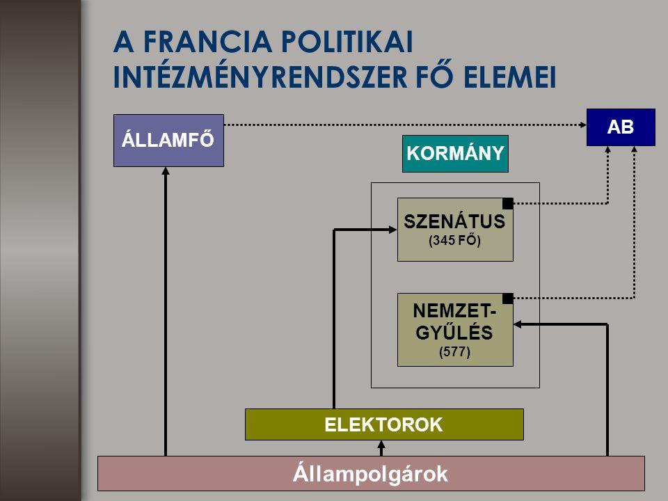 A FRANCIA POLITIKAI INTÉZMÉNYRENDSZER FŐ ELEMEI ÁLLAMFŐ SZENÁTUS (345 FŐ) NEMZET- GYŰLÉS (577) KORMÁNY Állampolgárok ELEKTOROK AB