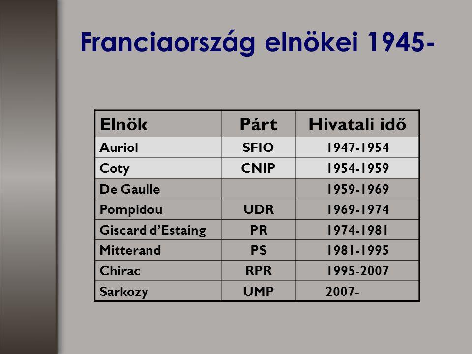 Franciaország elnökei 1945- ElnökPártHivatali idő AuriolSFIO1947-1954 CotyCNIP1954-1959 De Gaulle1959-1969 PompidouUDR1969-1974 Giscard d'EstaingPR1974-1981 MitterandPS1981-1995 ChiracRPR1995-2007 SarkozyUMP 2007-