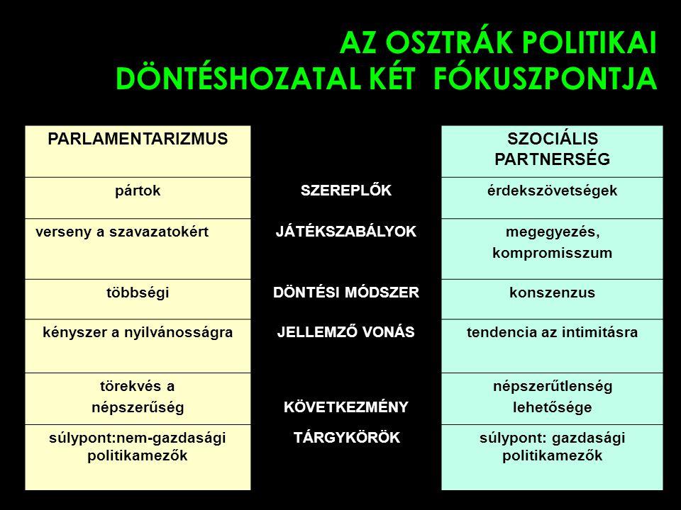 3 AZ OSZTRÁK POLITIKAI DÖNTÉSHOZATAL KÉT FÓKUSZPONTJA PARLAMENTARIZMUSSZOCIÁLIS PARTNERSÉG pártokSZEREPLŐKérdekszövetségek verseny a szavazatokértJÁTÉKSZABÁLYOKmegegyezés, kompromisszum többségiDÖNTÉSI MÓDSZERkonszenzus kényszer a nyilvánosságraJELLEMZŐ VONÁStendencia az intimitásra törekvés a népszerűségKÖVETKEZMÉNY népszerűtlenség lehetősége súlypont:nem-gazdasági politikamezők TÁRGYKÖRÖKsúlypont: gazdasági politikamezők