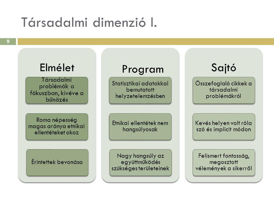 Társadalmi dimenzió II.