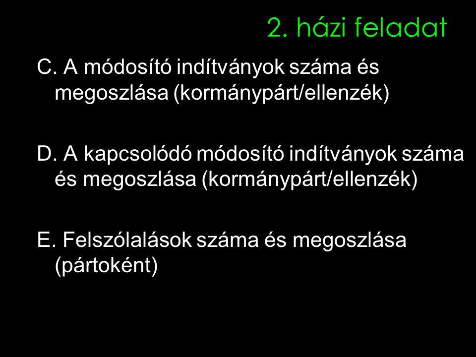 2. házi feladat C. A módosító indítványok száma és megoszlása (kormánypárt/ellenzék) D.
