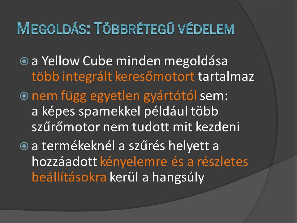  a Yellow Cube minden megoldása több integrált keresőmotort tartalmaz  nem függ egyetlen gyártótól sem: a képes spamekkel például több szűrőmotor nem tudott mit kezdeni  a termékeknél a szűrés helyett a hozzáadott kényelemre és a részletes beállításokra kerül a hangsúly